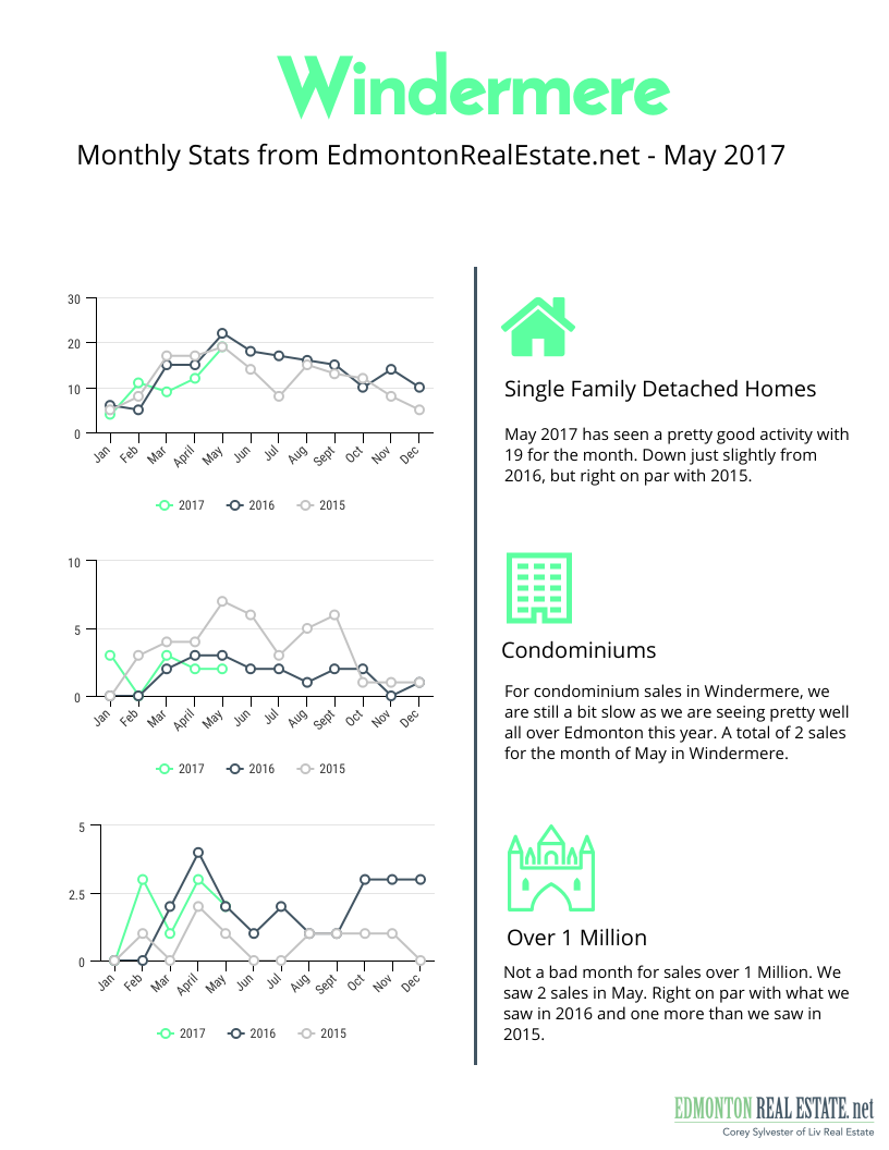 Windermere Market Statistics For May 2017