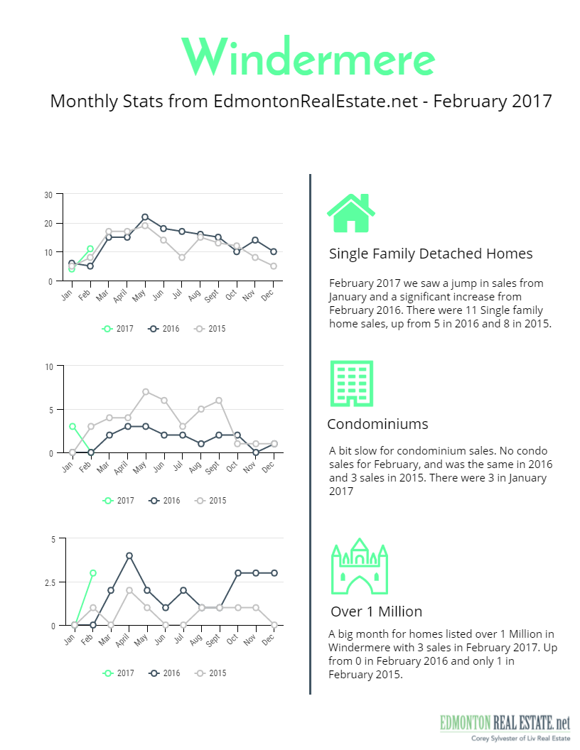 Windermere Sales Charts for February 2017